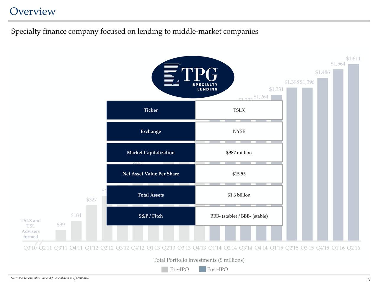 Specialty finance company focused on lending to middle-market companies $1,611 $1,564 $1,486 $1,398$1,396 $1,331 $1,264 $1,233 $1,196 Ticker TSLX $1,129 $1,016 Exchange NYSE $889 $787 Market Capitalization $987 million $654 $626 Net Asset Value Per Share $15.55 $511 $410 Total Assets $1.6 billion $327 $184 S&P / Fitch BBB- (stable) / BBB- (stable) TSLX and TSL $99 Advisers formed $0 Q3'10 Q2'11 Q3'11 Q4'11 Q1'12 Q2'12 Q3'12 Q4'12 Q1'13 Q2'13 Q3'13 Q4'13 Q1'14 Q2'14 Q3'14 Q4'14 Q1'15 Q2'15 Q3'15 Q4'15 Q1'16 Q2'16 Total Portfolio Investments ($ millions) Pre-IPO Post-IPO Note: Market capitalization and financial data as of 6/30/2016. 3