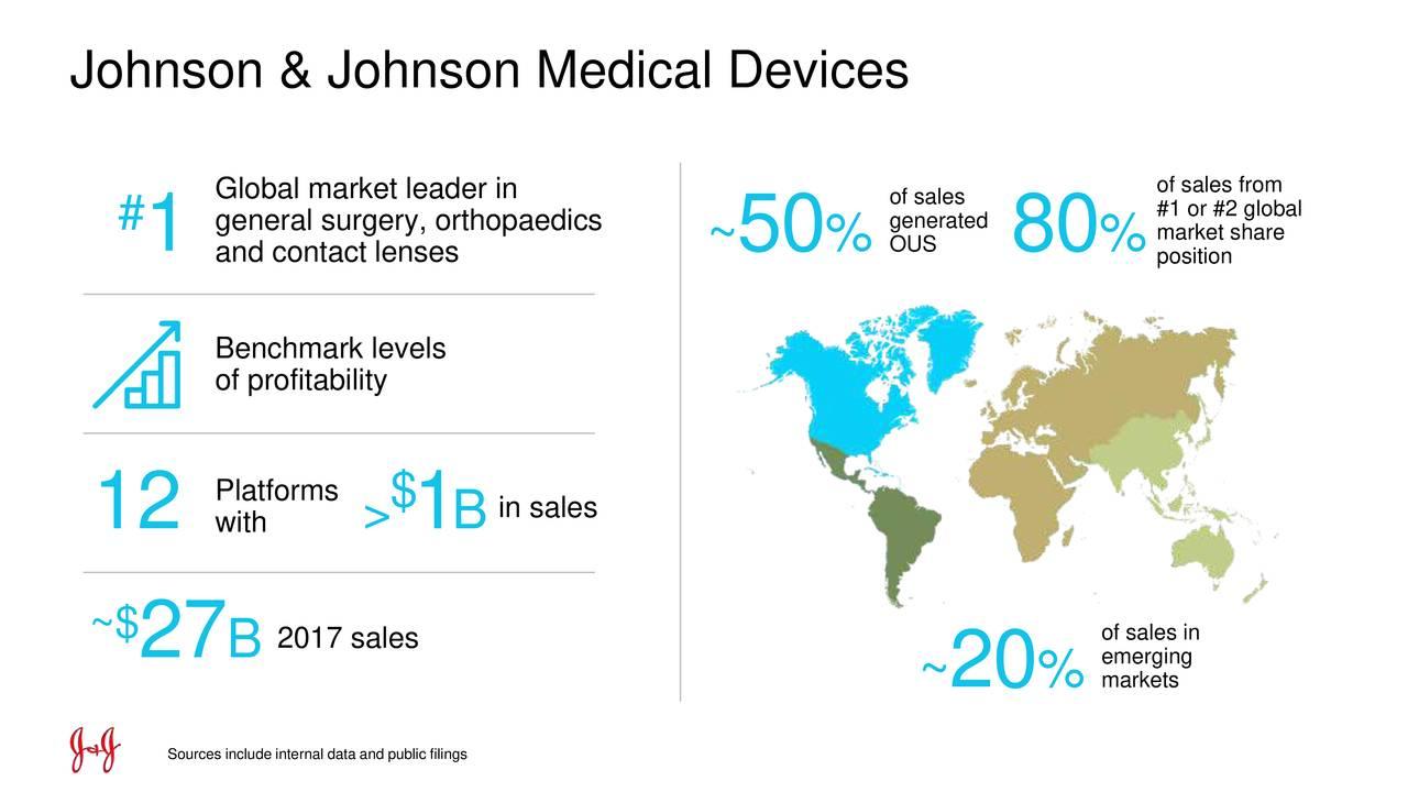 Johnson & Johnson (JNJ) Investor Presentation - Slideshow - Johnson