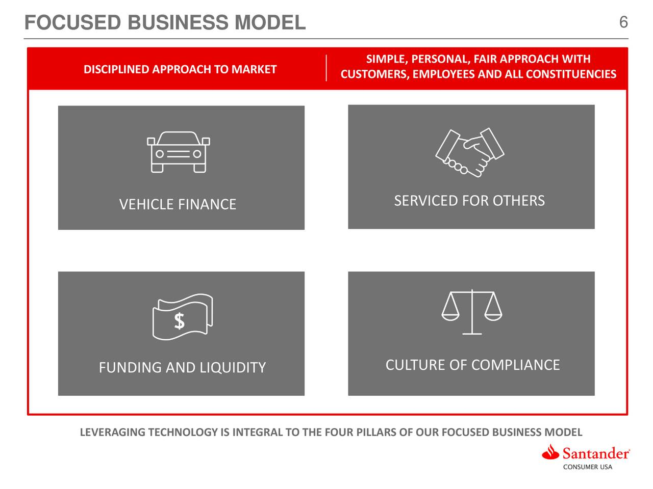 Santander consumer usa holdings inc santander us autos post - Santander consumer finance home ...