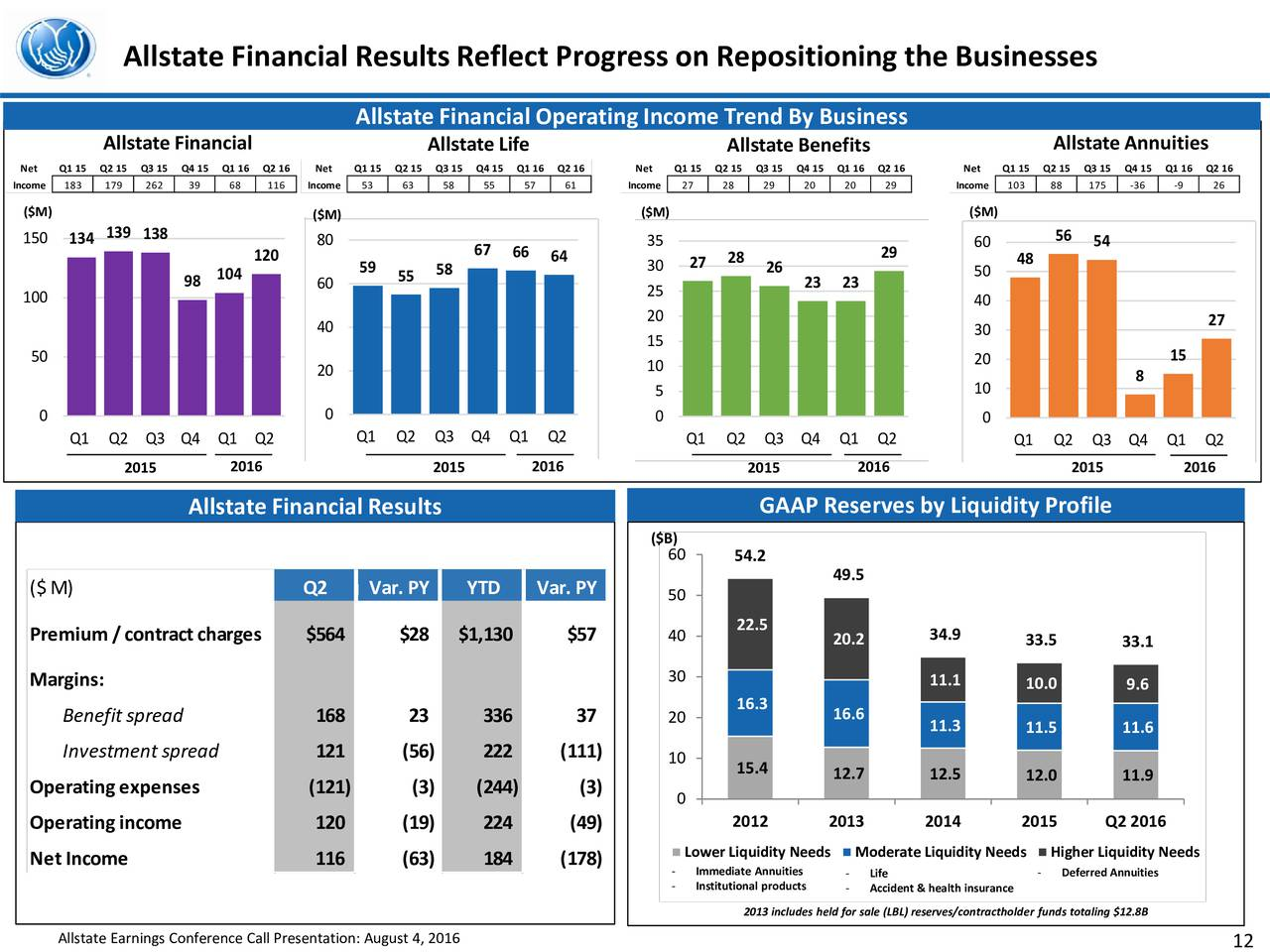 Allstate My Benefits Sign In >> Allstate Corporation 2016 Q2 - Results - Earnings Call Slides - Allstate Corporation (NYSE:ALL ...