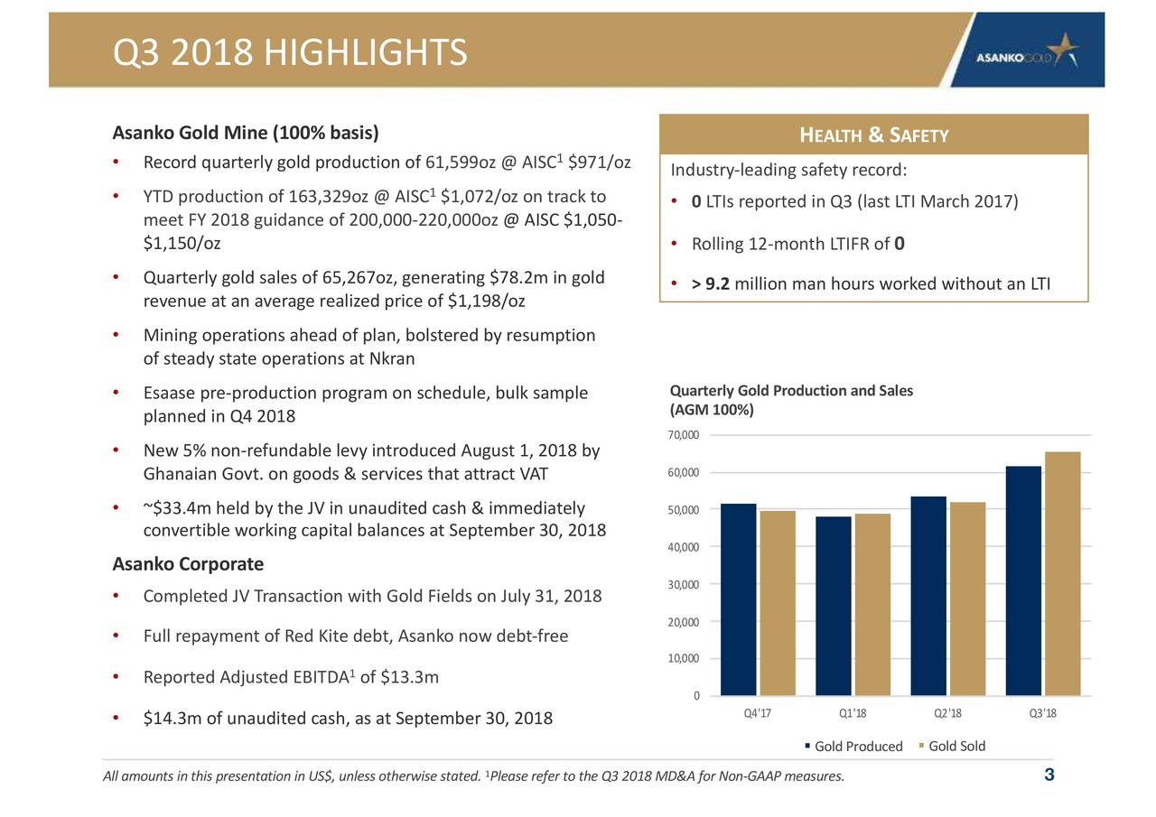 Asanko Gold Mine (100% basis) H EALTH & S AFETY • Record quarterly gold production o f1,599oz @ AISC $971/oz Industry-leading safety record: • YTD production of 163,329oz @ AISC $1,072/oz on track to • 0 LTIs reported in Q3 (last LTI March 2017) meet FY 2018 guidance of 200,000-220,000oz @ AISC $1,050- $1,150/oz • Rolling 12 -month LTIFR of 0 • Quarterly gold sales of 65,267oz, generating $78.2m in gold • > 9.2 million man hours worked without an LTI revenueat an average realized price of $ 1,198/oz • Mining operations ahead of plan, bolstered by resumption of steady state operations at Nkran • Esaase pre-production program on schedule, bulk sample Quarterly Gold Production and Sales (AGM 100%) planned in Q4 2018 Ounces 70,000 • New 5% non-refundable levy introduced August 1, 2018 by Ghanaian Govt. on goods & services that attract VAT 60,000 • ~$33.4m held by the JV in unaudited cash & immediately 50,000 convertible working capital balances at September 30, 2018 40,000 Asanko Corporate 30,000 • Completed JV Transaction with Gold Fields on July 31, 2018 20,000 • Full repayment of Red Kite debt, Asanko now debt-free 10,000 • Reported Adjusted EBITDAof $13.3m 0 Q4'17 Q1'18 Q2'18 Q3'18 • $14.3m of unaudited cash, as at September 30, 2018 § Gold Produced§ Gold Sold All amounts in this presentation in US$, unless otheP.lease refer to the Q3 2018 MD&A fGAAP measures. 3