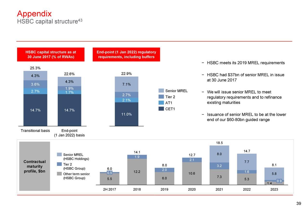 HSBC Holdings PLC 2017 Q2 - Results - Earnings Call Slides - HSBC
