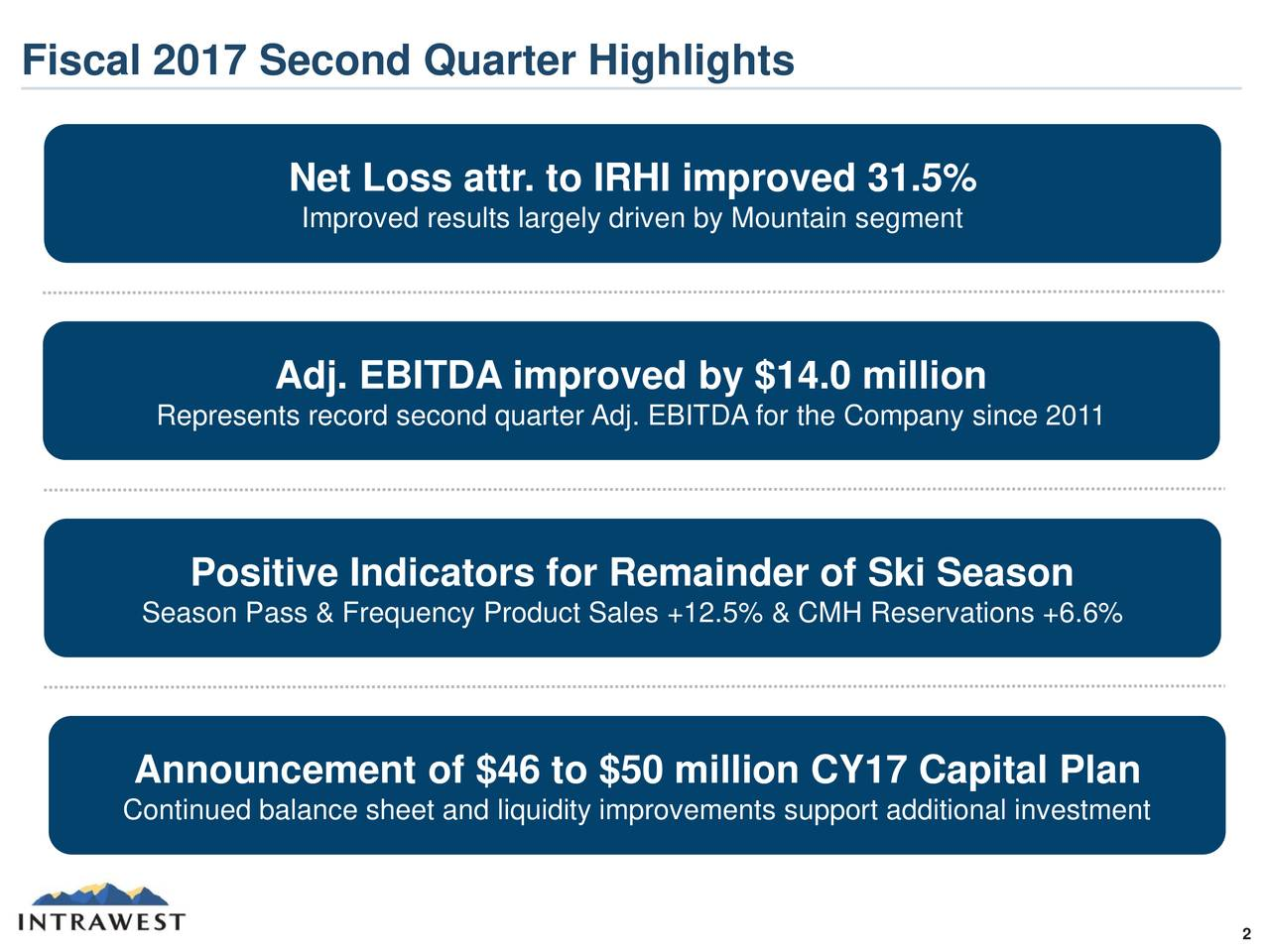 Net Loss attr. to IRHI improved 31.5% Improved results largely driven by Mountain segment Adj. EBITDA improved by $14.0 million Represents record second quarter Adj. EBITDA for the Company since 2011 Positive Indicators for Remainder of Ski Season Season Pass & Frequency Product Sales +12.5% & CMH Reservations +6.6% Announcement of $46 to $50 million CY17 Capital Plan Continued balance sheet and liquidity improvements support additional investment