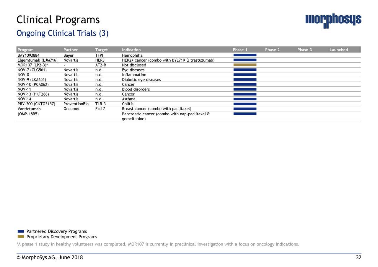 MorphoSys (MOR) Presents At Deutsche Bank Securities Inc