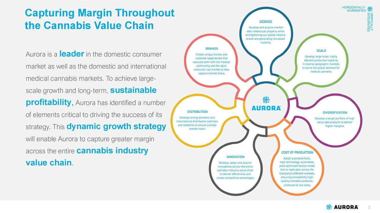 DIVERSIFIERRCTLYLD Capturing Margin Throughout the Cannabis Value Chain Aurora is a leader in the domestic consumer market as well as the domestic and international medical cannabis markets. To achieve large- scale growth and long-term, sustainable profitability , Aurora has identified a number of elements critical to driving the success of its strategy. This dynamic growth strategy will enable Aurora to capture greater margin across the entire cannabis industry value chain . 3