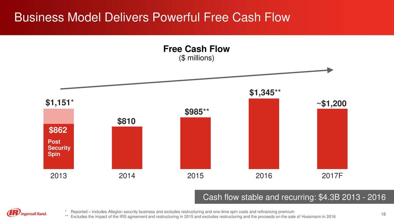 free cash flow and pinkerton