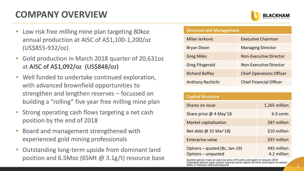 """Directors and Management • Low risk free milling mine plan targeting 80koz annual production at AISC of A$1,100-1,200/oz Milan Jerkovic ExecutiveChairman Bryan Dixon Managing Director (US$855-932/oz) Greg Miles Non-ExecutiveDirector • Gold production in March 2018 quarter of 20,631oz at AISC of A$1,092/oz (US$848/oz) Greg Fitzgerald Non-ExecutiveDirector Richard Boffey Chief OperationsOfficer • Well funded to undertake continued exploration, AnthonyRechichi Chief Financial Officer with advanced brownfield opportunities to strengthen and lengthen reserves – focussed on Capital Structure building a """"rolling"""" five year free milling mine plan Shares on issue 1,265 million • Strong operating cash flows targeting a net cash Share price @ 4 May'18 6.9 cents position by the end of 2018 Market capitalisation $87 million • Board and management strengthened with Net debt @ 31 Mar'18) $10 million experienced gold mining professionals Enterprise value $97 million • Outstanding long-term upside from dominant land Options– quoted (8c, Jan-19) 492 million Options– unquoted 4.2 million position and 6.5Moz (65Mt @ 3.1g/t) resource base Quoted options have an exercise price of 8 cents and expire in January 2019 dates in February 2019 and beyondrcise prices abov2 30 cents and expire at various"""