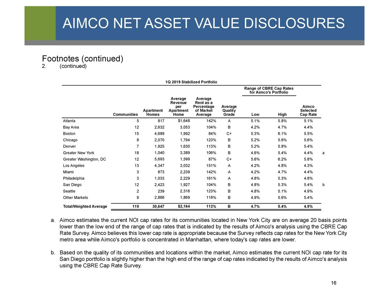 Apartment Investment And Management Company Aiv Investor