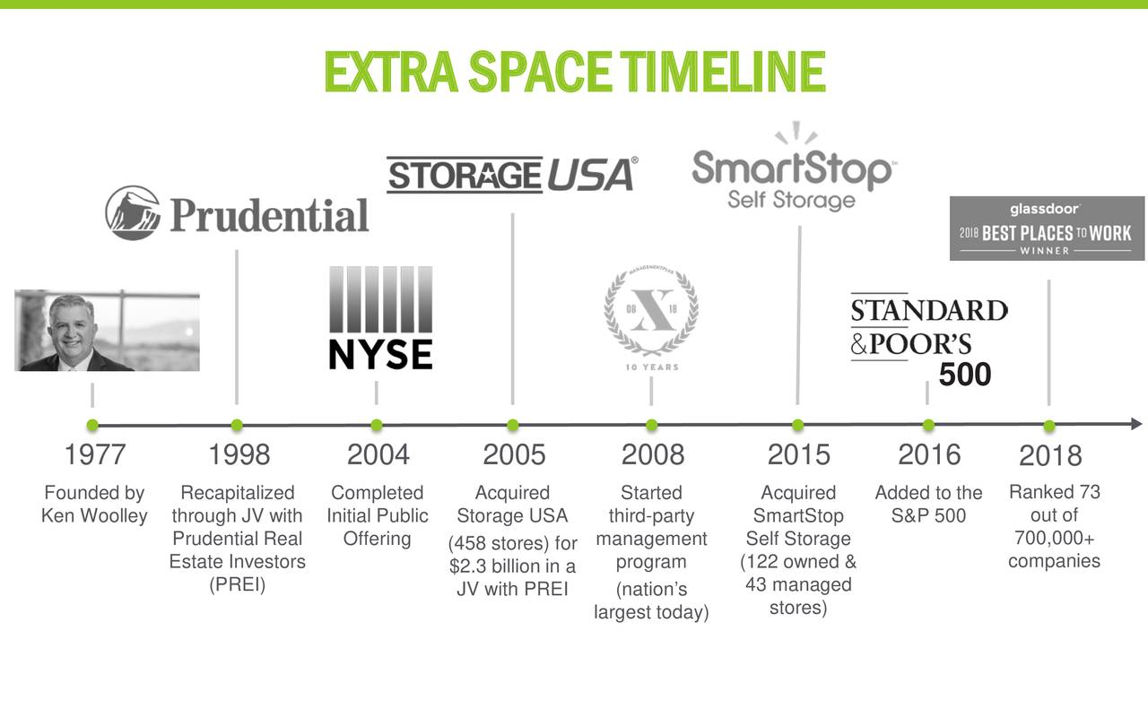 Extra Space Storage (EXR) Presents At Nareitu0027s REITweek Investor Conference  2019   Slideshow   Extra Space Storage Inc. (NYSE:EXR) | Seeking Alpha