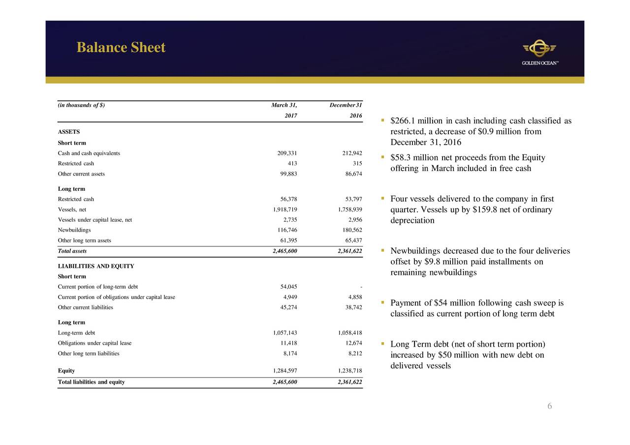 golden limited s balance sheet Titan industries limited 1  consider and adopt the balance sheet as at  industries limited, golden enclave, tower-b, 7th floor, hal.