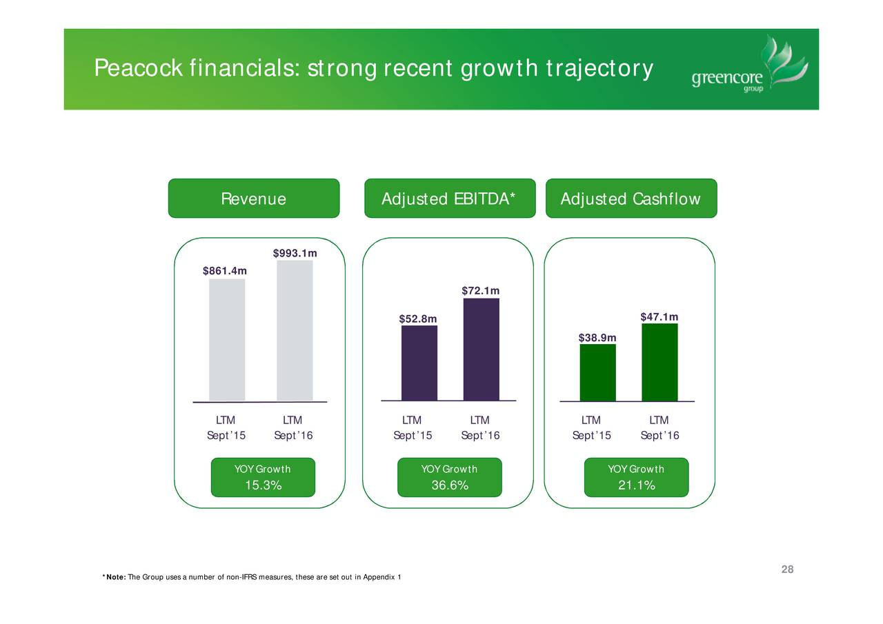 financial analysis of greencore group plc 5 days ago  greencore group plc : trading strategies, financial analysis, commentaries and  investment guidance for greencore group plc share | london.