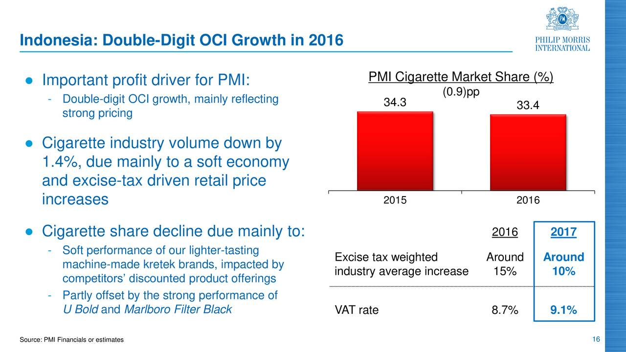 philip morris pricing strategy Our goal and strategies  if you want to be informed about philip morris international's latest news, please fill in the form below your email address.